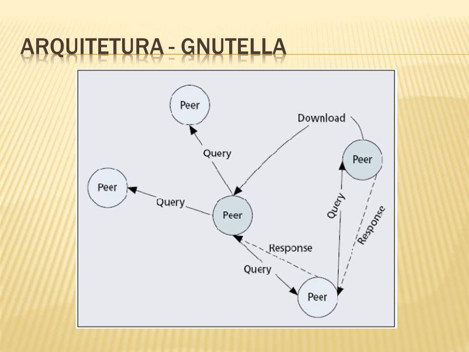ARQUITETURA - Gnutella