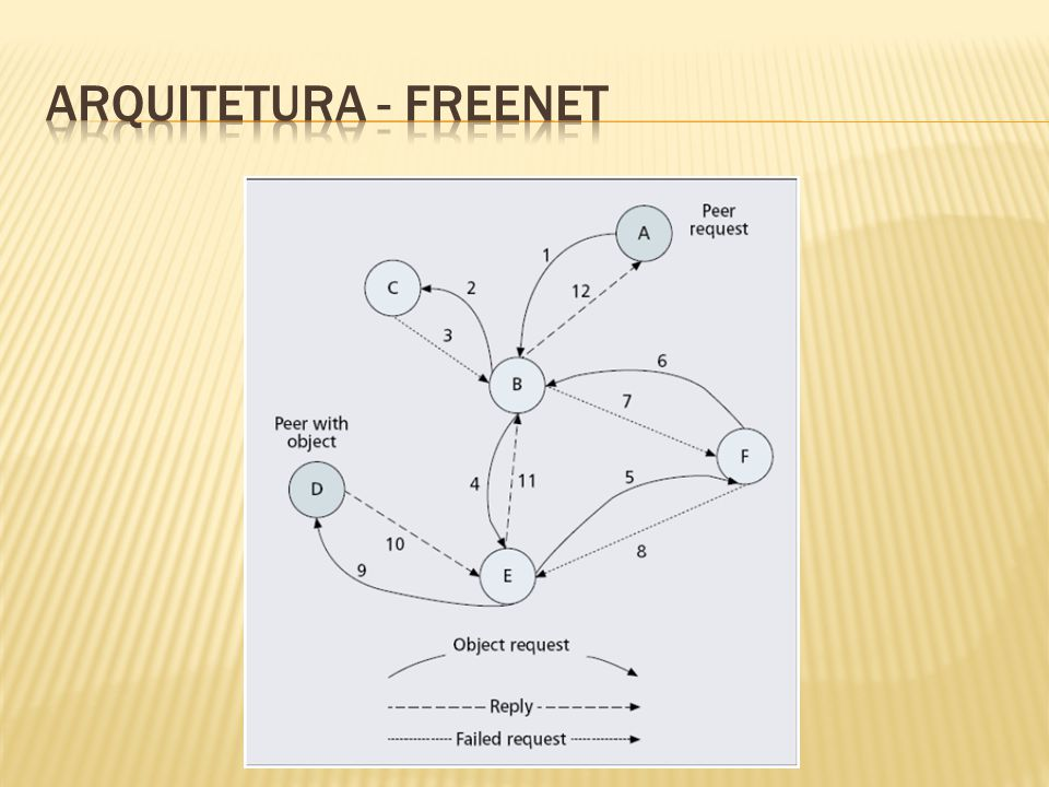 ARQUITETURA - freenet