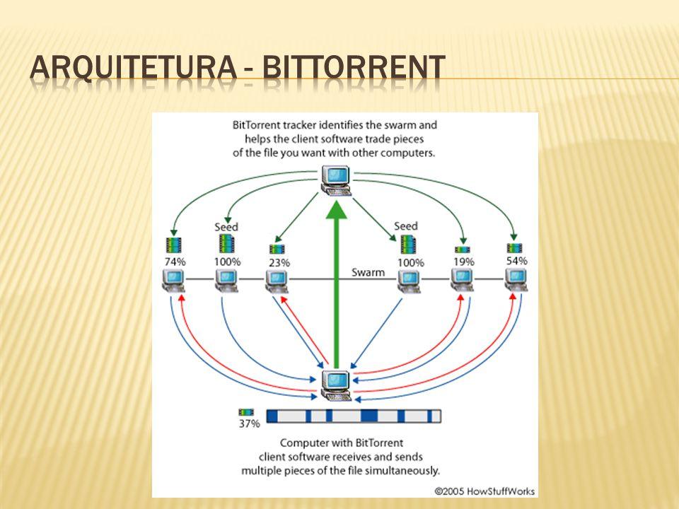ARQUITETURA - bittorrent