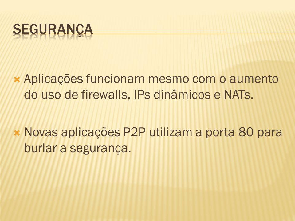 Segurança Aplicações funcionam mesmo com o aumento do uso de firewalls, IPs dinâmicos e NATs.
