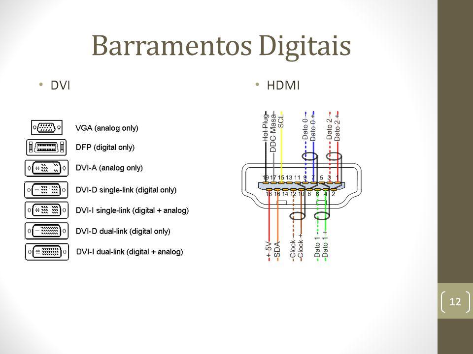 Barramentos Digitais DVI HDMI