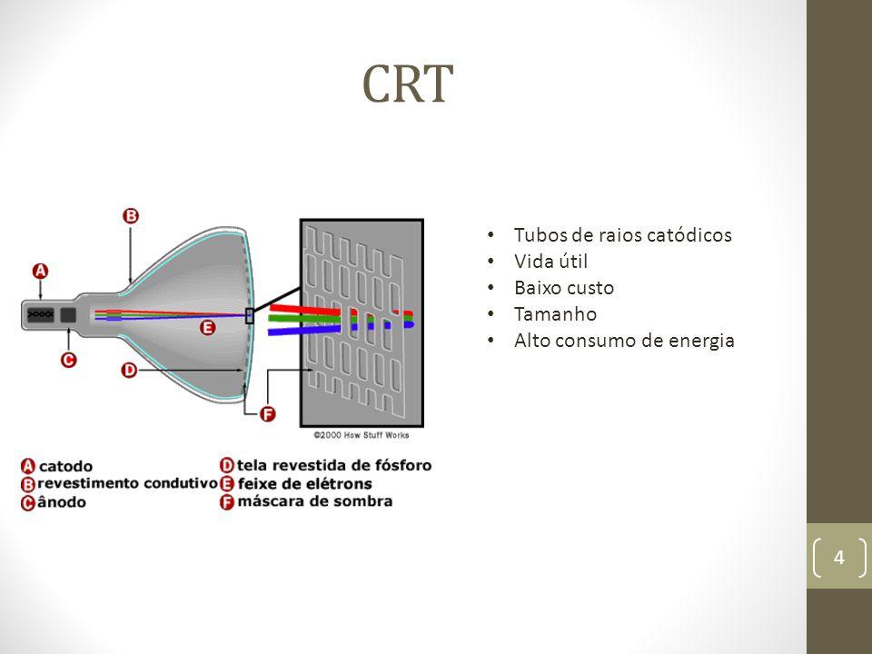 CRT Tubos de raios catódicos Vida útil Baixo custo Tamanho
