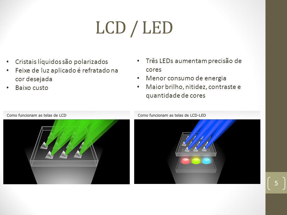 LCD / LED Cristais líquidos são polarizados