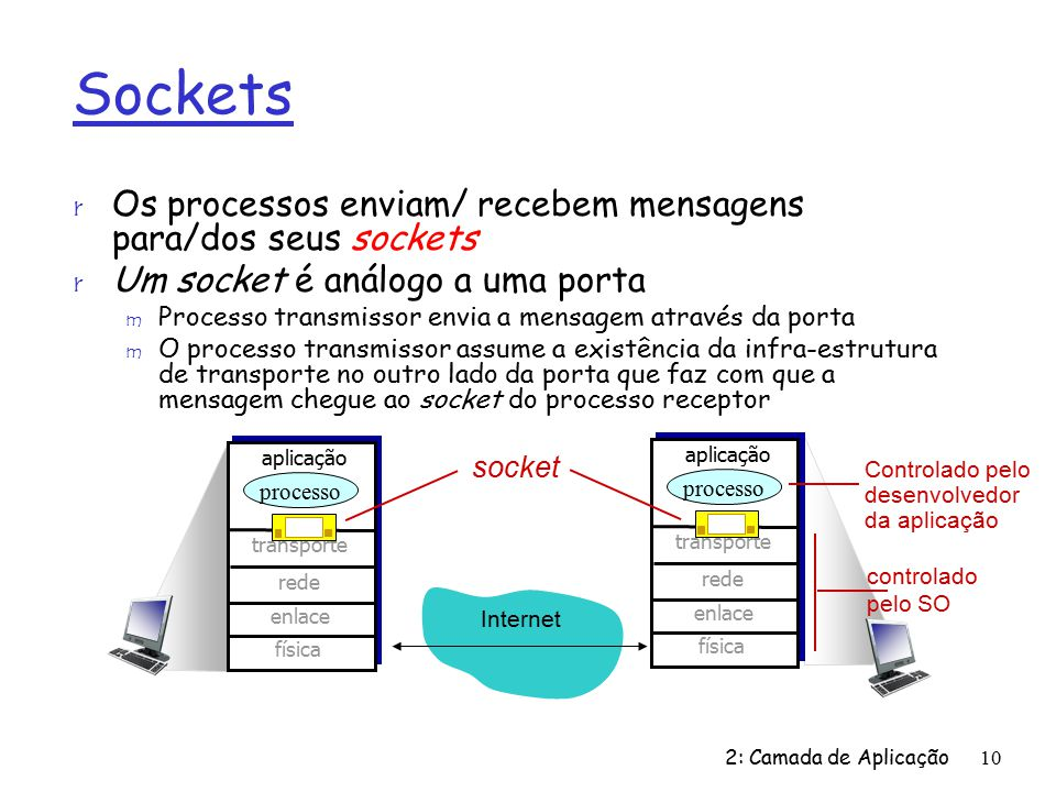 Sockets Os processos enviam/ recebem mensagens para/dos seus sockets