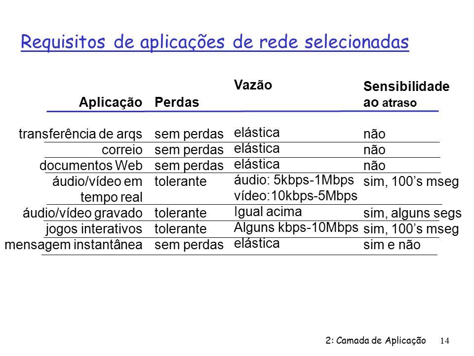 Requisitos de aplicações de rede selecionadas