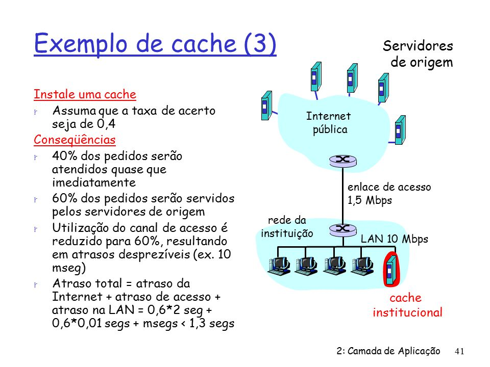 Exemplo de cache (3) Servidores de origem Instale uma cache