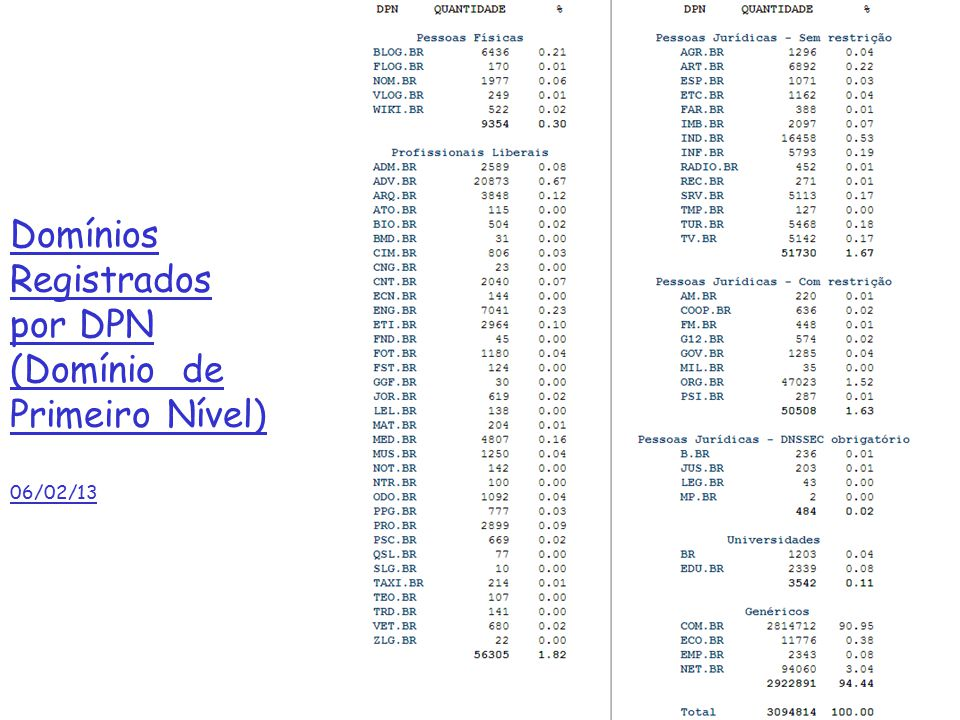 Domínios Registrados por DPN (Domínio de Primeiro Nível) 06/02/13