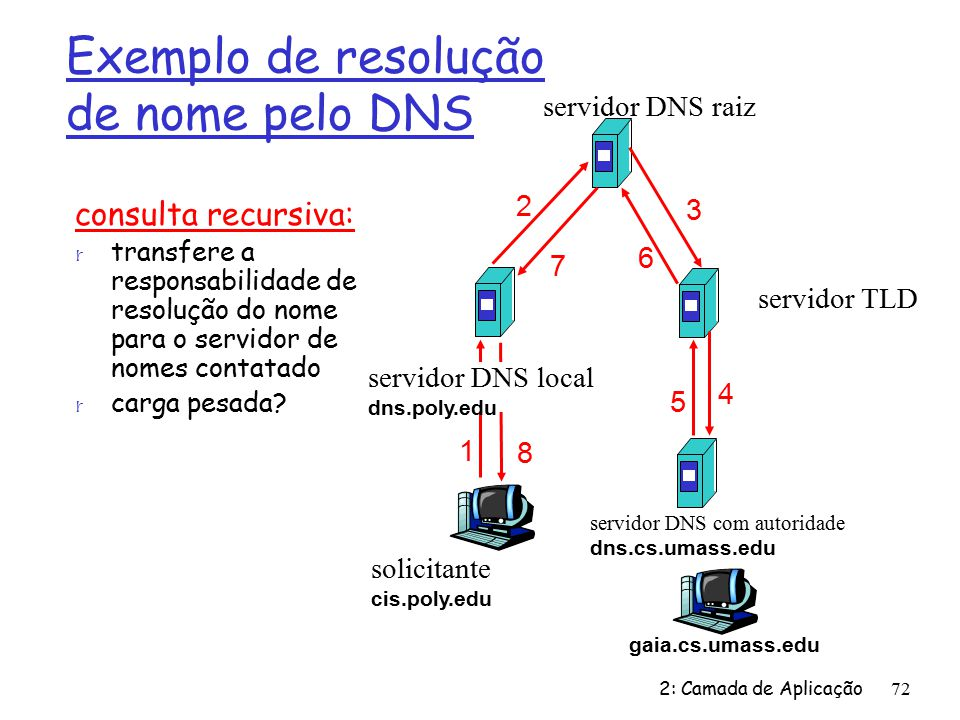 Exemplo de resolução de nome pelo DNS