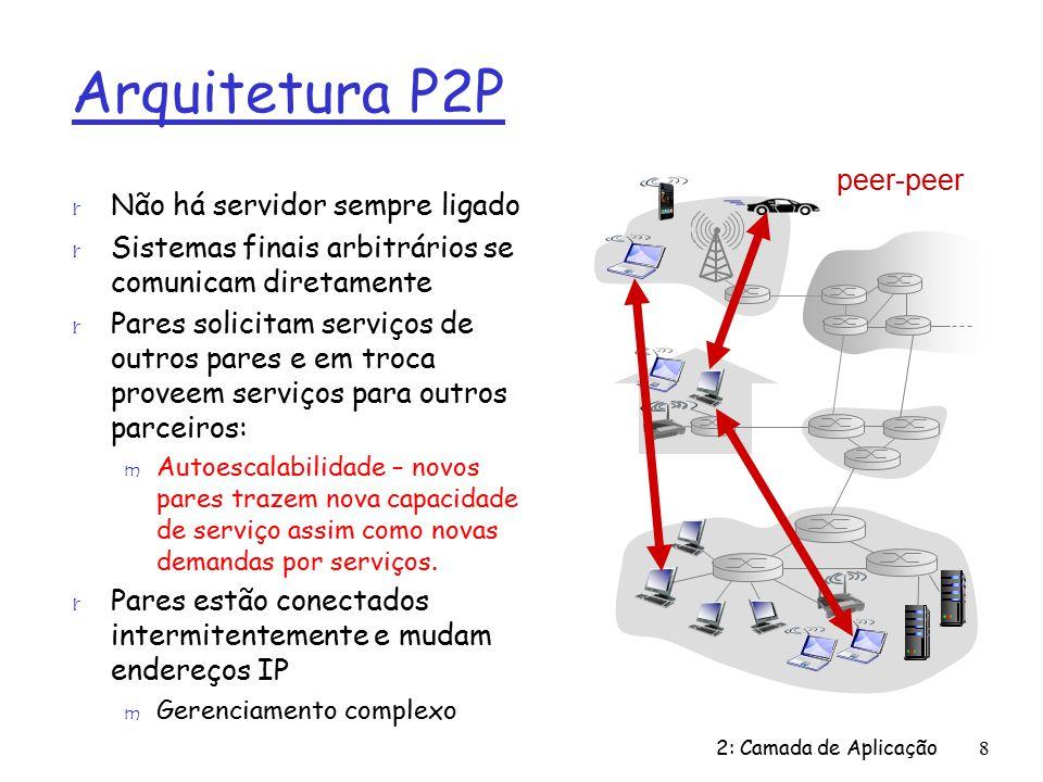 Arquitetura P2P peer-peer Não há servidor sempre ligado