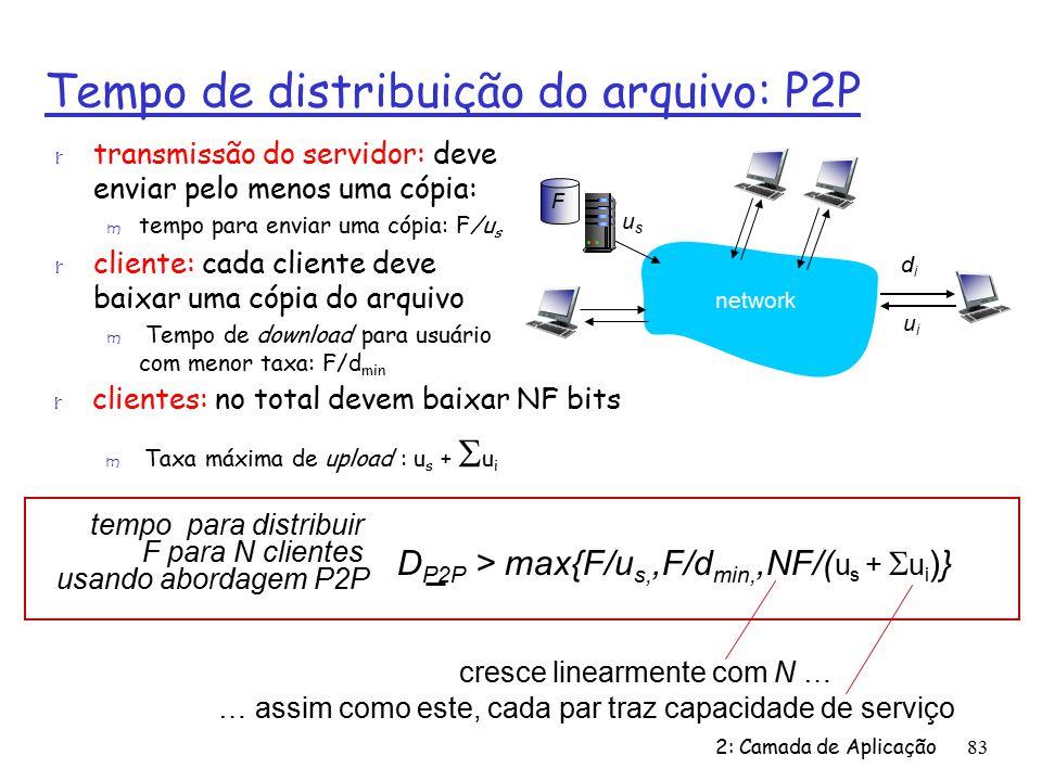 Tempo de distribuição do arquivo: P2P