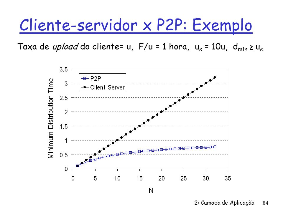 Cliente-servidor x P2P: Exemplo