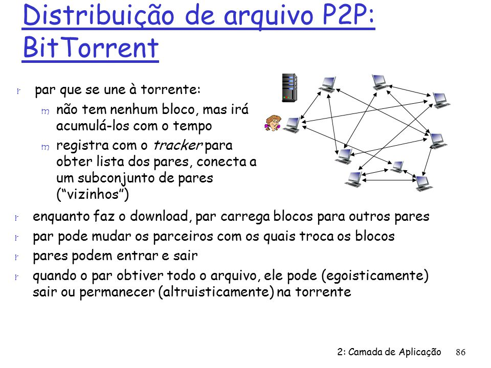 Distribuição de arquivo P2P: BitTorrent