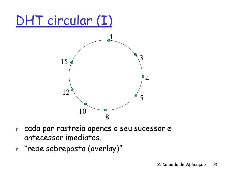 DHT circular (I) 1. 3. 4. 5. 8. 10. 12. 15. cada par rastreia apenas o seu sucessor e antecessor imediatos.