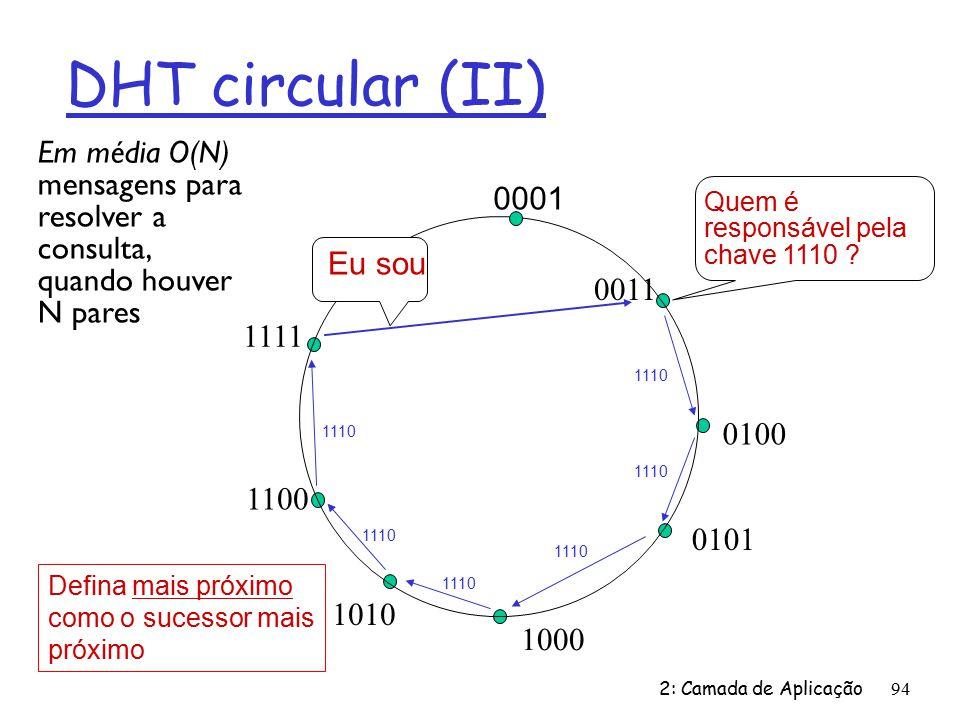 DHT circular (II) Em média O(N) mensagens para resolver a consulta, quando houver N pares. 0001. Quem é responsável pela chave 1110