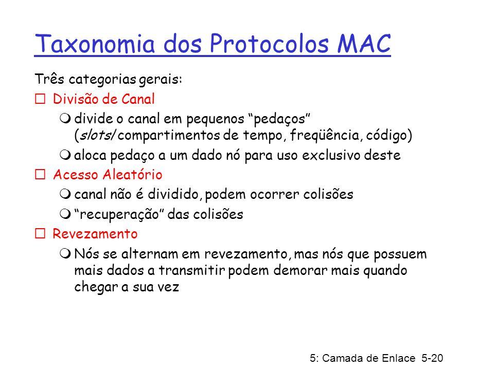 Taxonomia dos Protocolos MAC