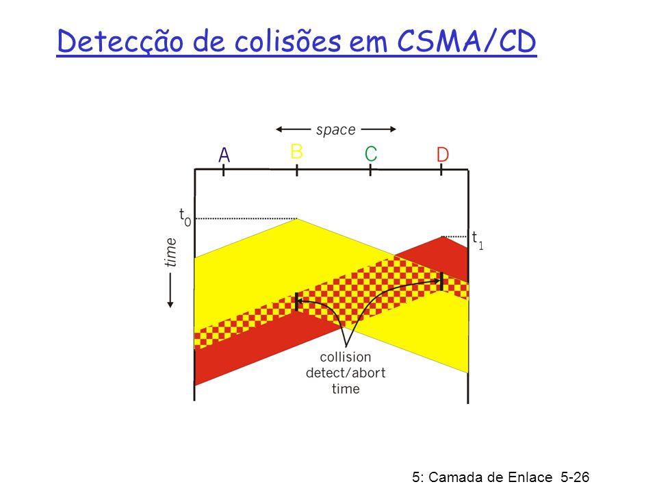 Detecção de colisões em CSMA/CD