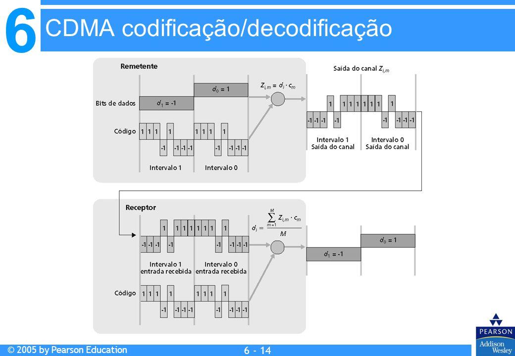 CDMA codificação/decodificação