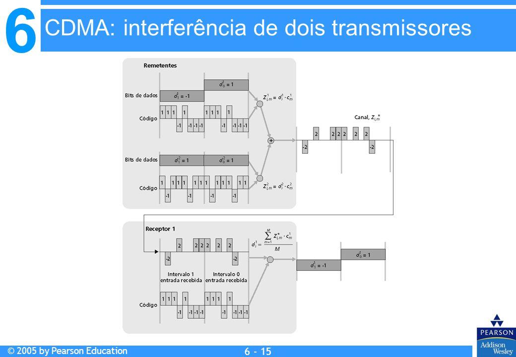 CDMA: interferência de dois transmissores