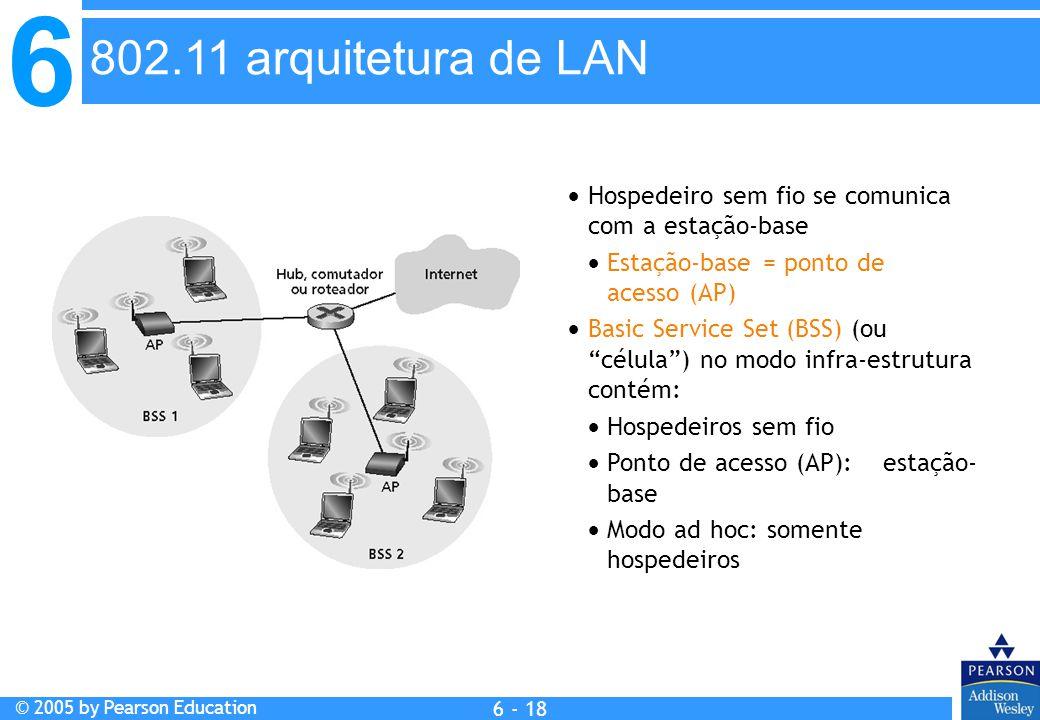 802.11 arquitetura de LAN Hospedeiro sem fio se comunica com a estação-base.  Estação-base = ponto de acesso (AP)