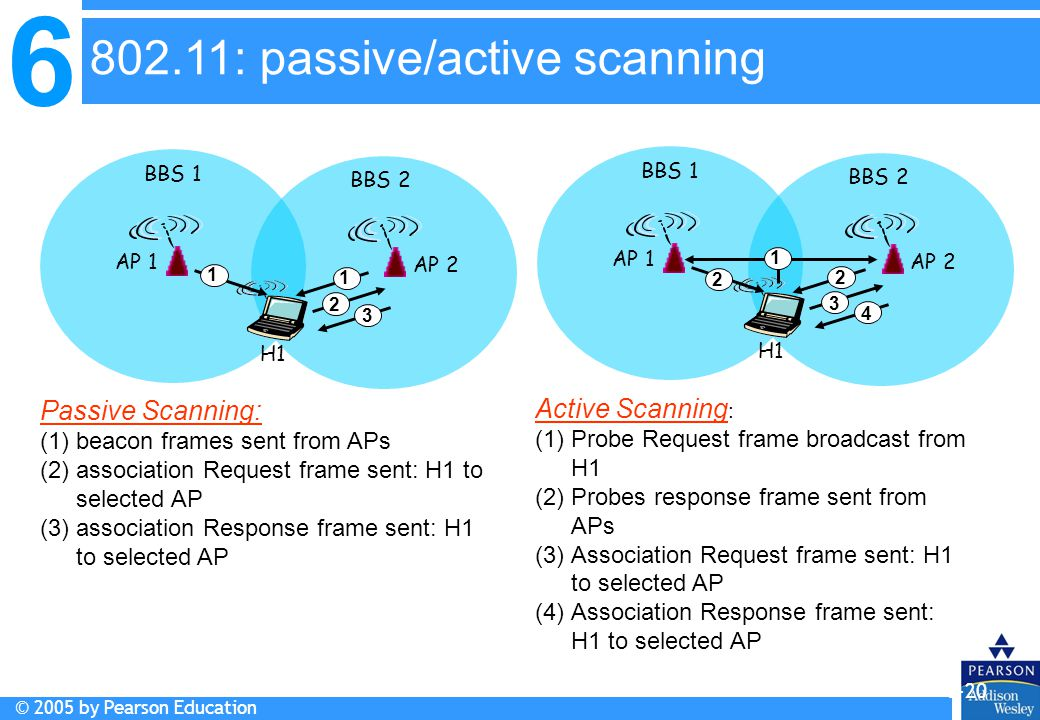 802.11: passive/active scanning