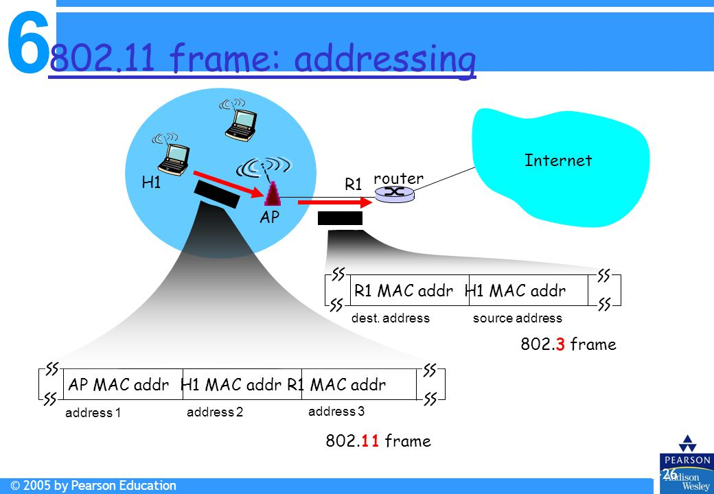 802.11 frame: addressing Internet router H1 R1 AP