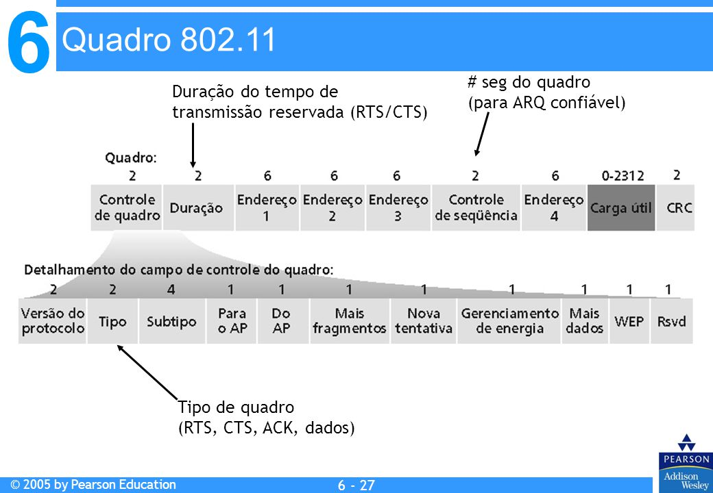 Quadro 802.11 # seg do quadro Duração do tempo de (para ARQ confiável)