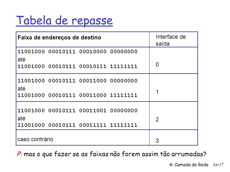 Tabela de repasse Faixa de endereços de destino. 11001000 00010111 00010000 00000000. até. 11001000 00010111 00010111 11111111.
