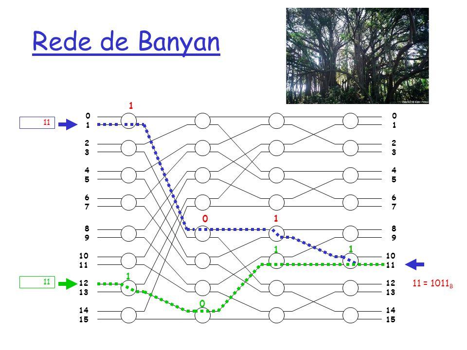 Rede de Banyan 1. 1. 2. 3. 4. 5. 6. 7. 8. 9. 10. 11. 12. 13. 14. 15. 1. 2. 3. 4.
