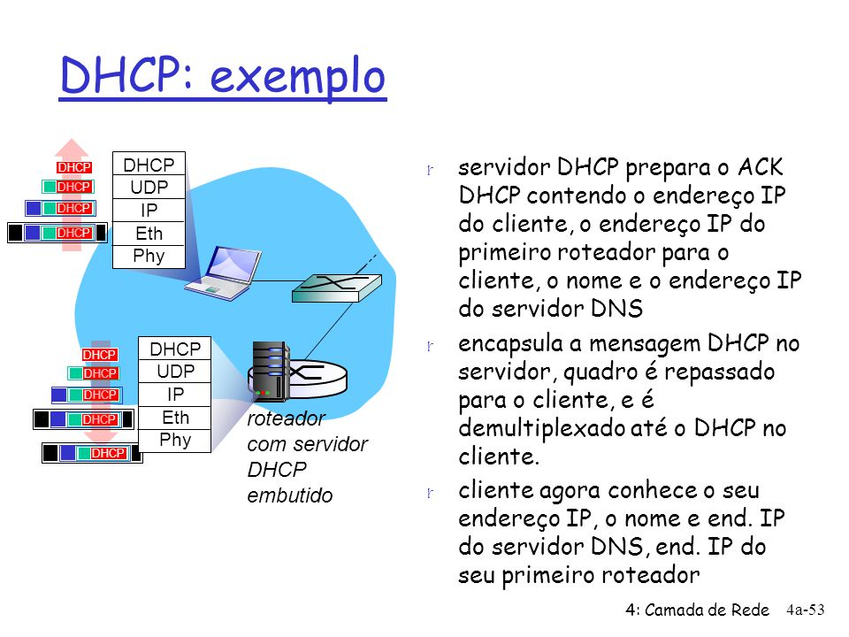 DHCP: exemplo DHCP. DHCP. UDP. IP. Eth. Phy.