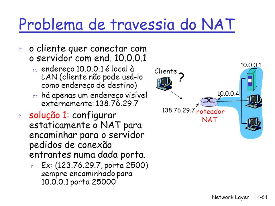 Problema de travessia do NAT