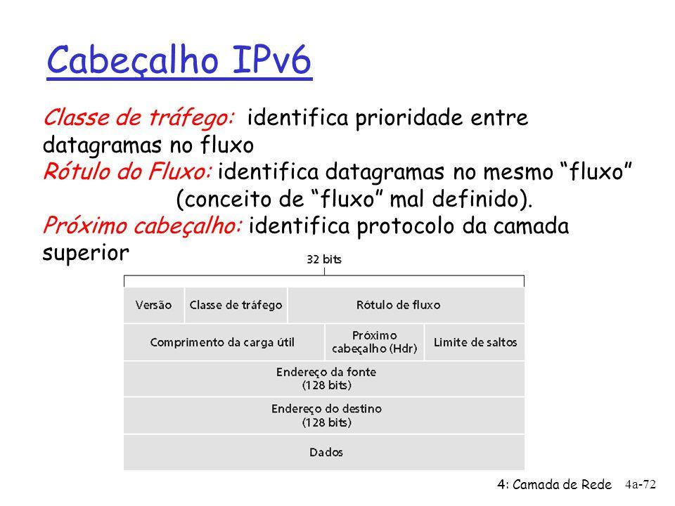 Cabeçalho IPv6 Classe de tráfego: identifica prioridade entre datagramas no fluxo. Rótulo do Fluxo: identifica datagramas no mesmo fluxo