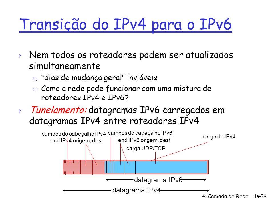 Transição do IPv4 para o IPv6