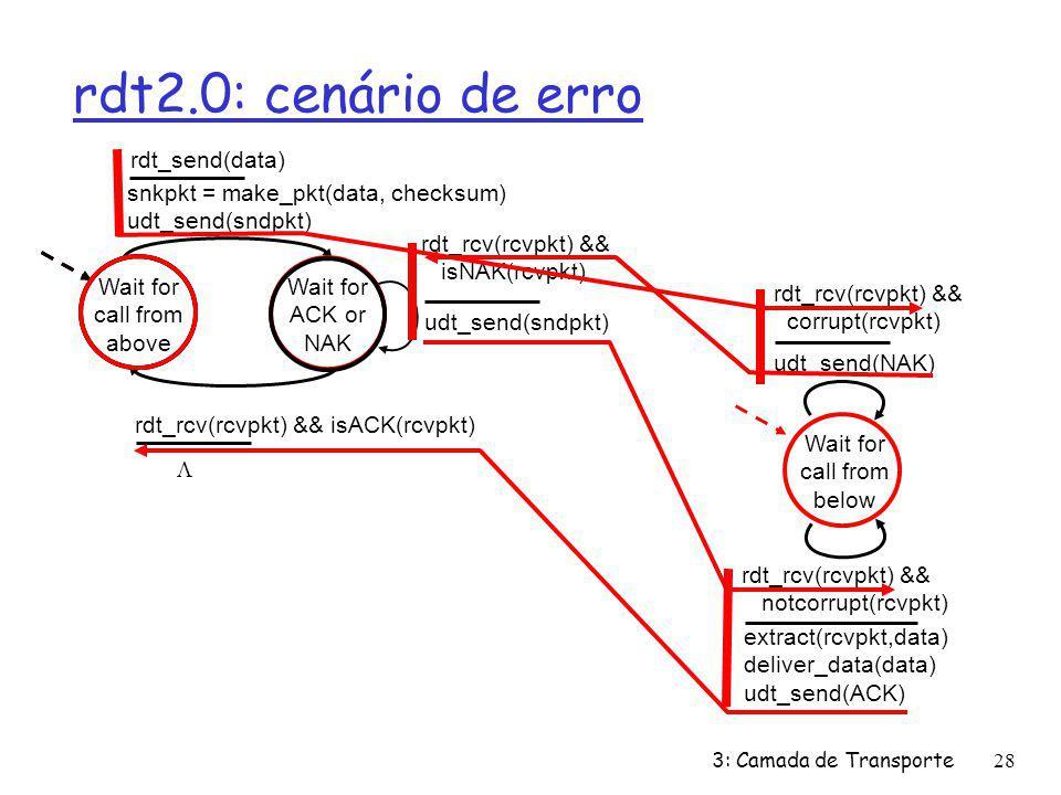 rdt2.0: cenário de erro rdt_send(data)