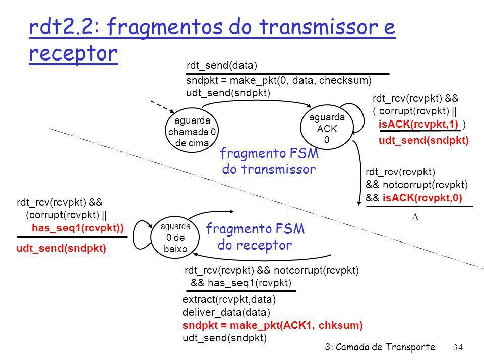 rdt2.2: fragmentos do transmissor e receptor