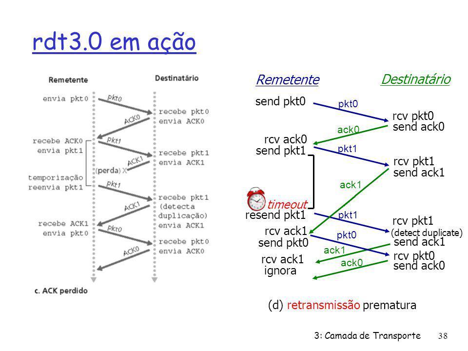 (d) retransmissão prematura