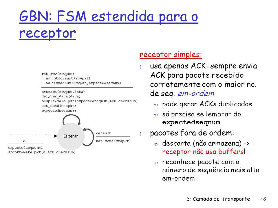 GBN: FSM estendida para o receptor
