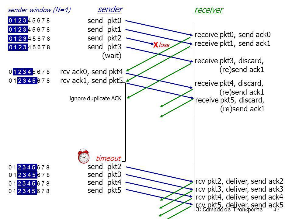 sender receiver send pkt0 send pkt1 send pkt2 send pkt3