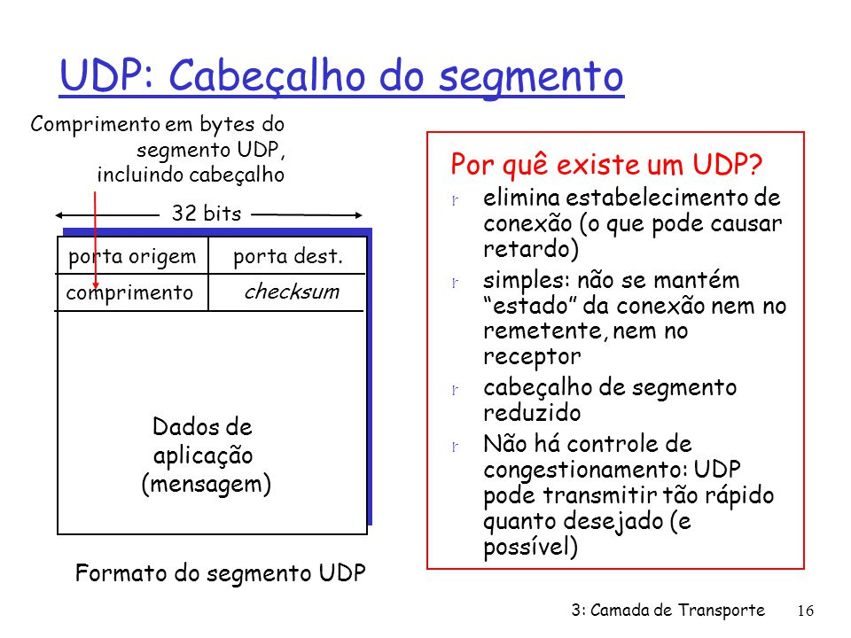 UDP: Cabeçalho do segmento