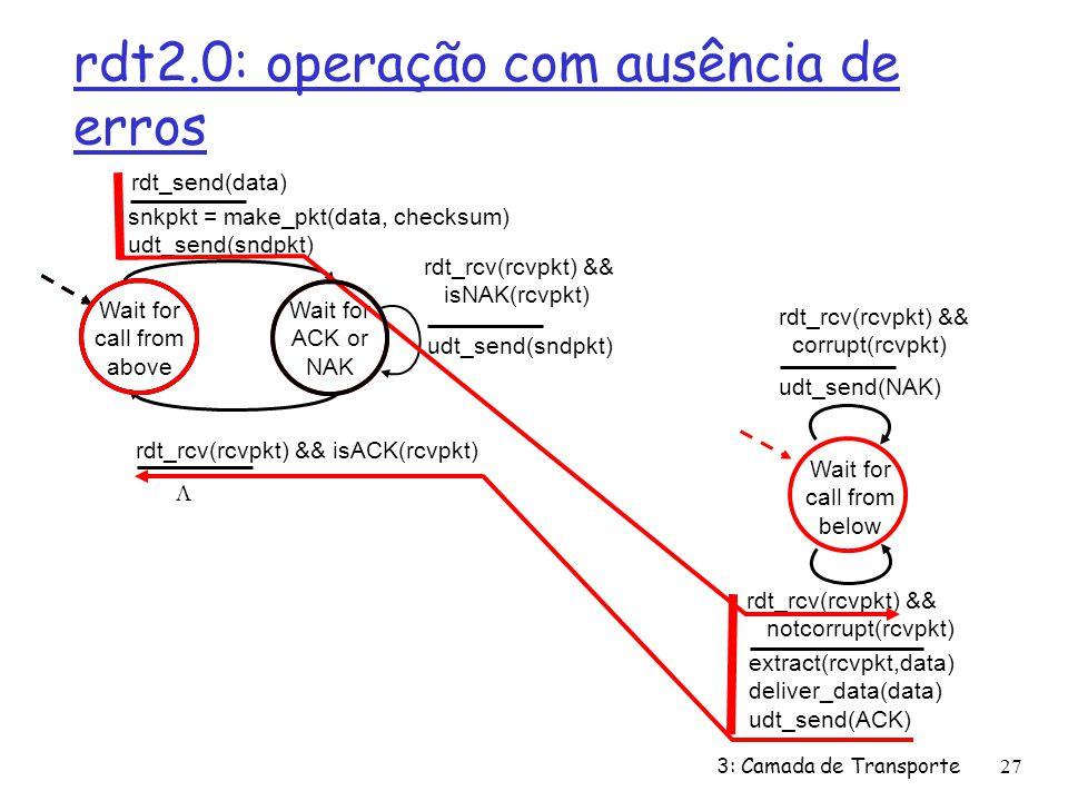 rdt2.0: operação com ausência de erros