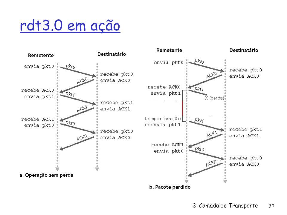 rdt3.0 em ação 3: Camada de Transporte