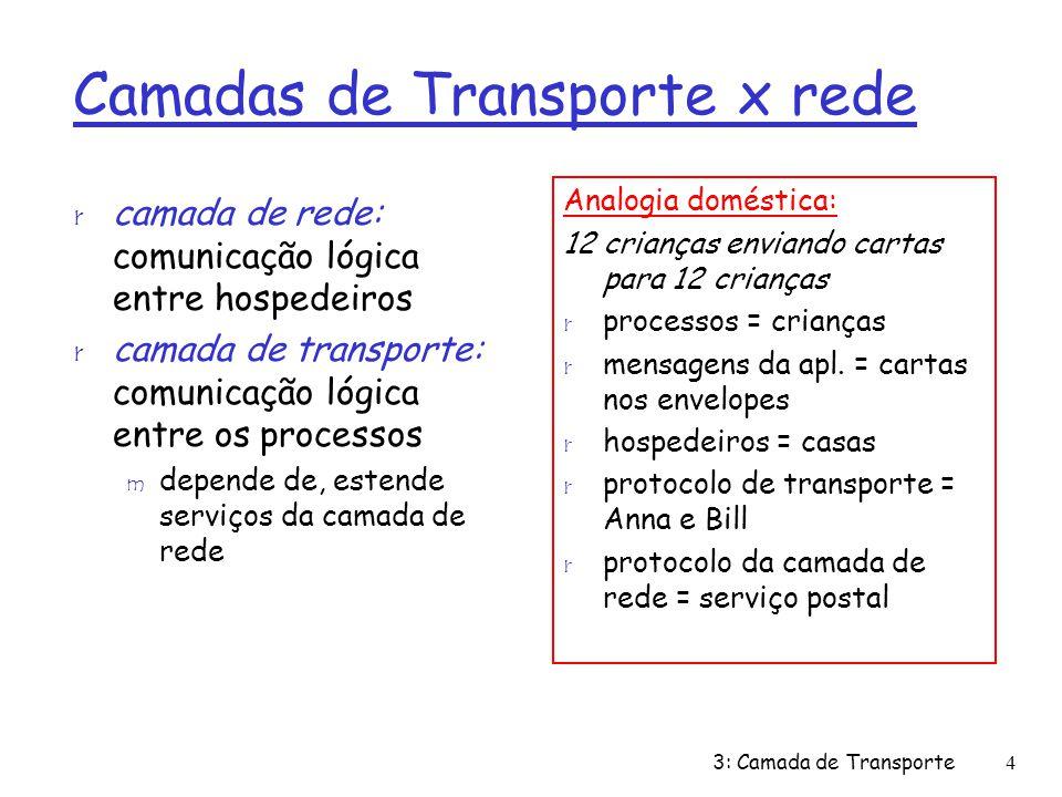 Camadas de Transporte x rede