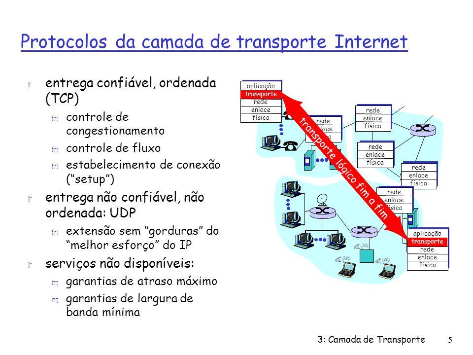 Protocolos da camada de transporte Internet