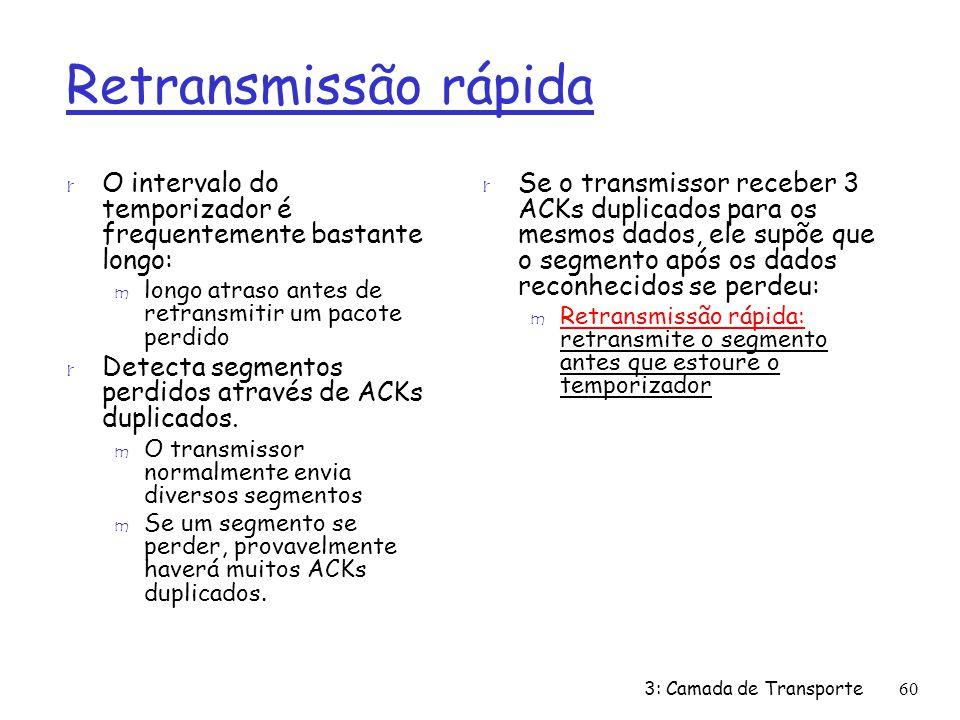 Retransmissão rápida O intervalo do temporizador é frequentemente bastante longo: longo atraso antes de retransmitir um pacote perdido.