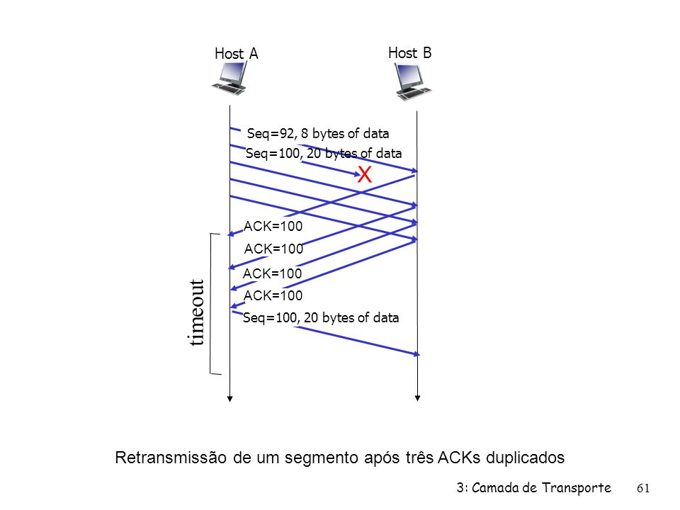 X timeout Retransmissão de um segmento após três ACKs duplicados