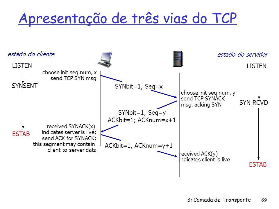 Apresentação de três vias do TCP