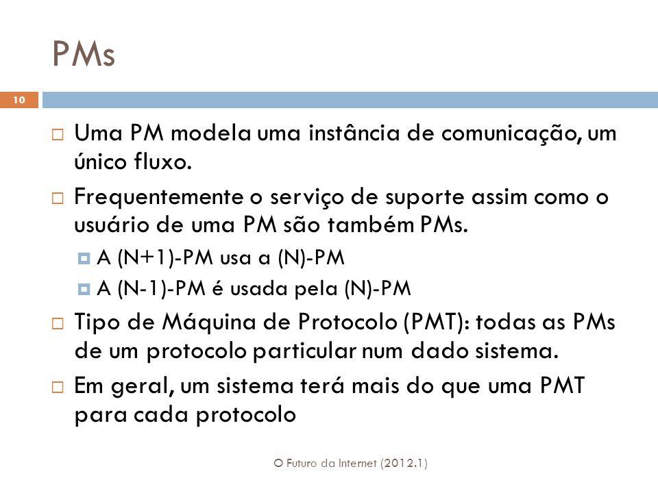 PMs Uma PM modela uma instância de comunicação, um único fluxo.