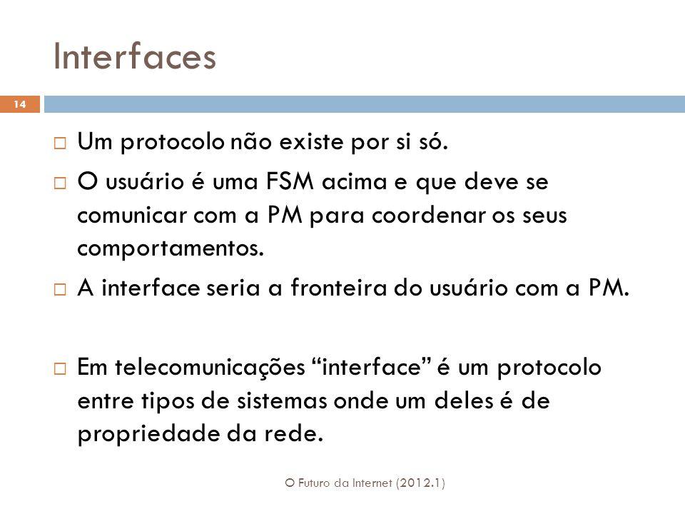 Interfaces Um protocolo não existe por si só.