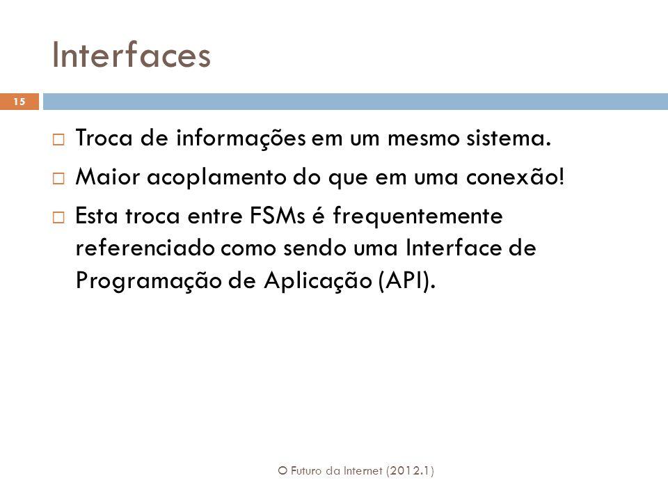 Interfaces Troca de informações em um mesmo sistema.