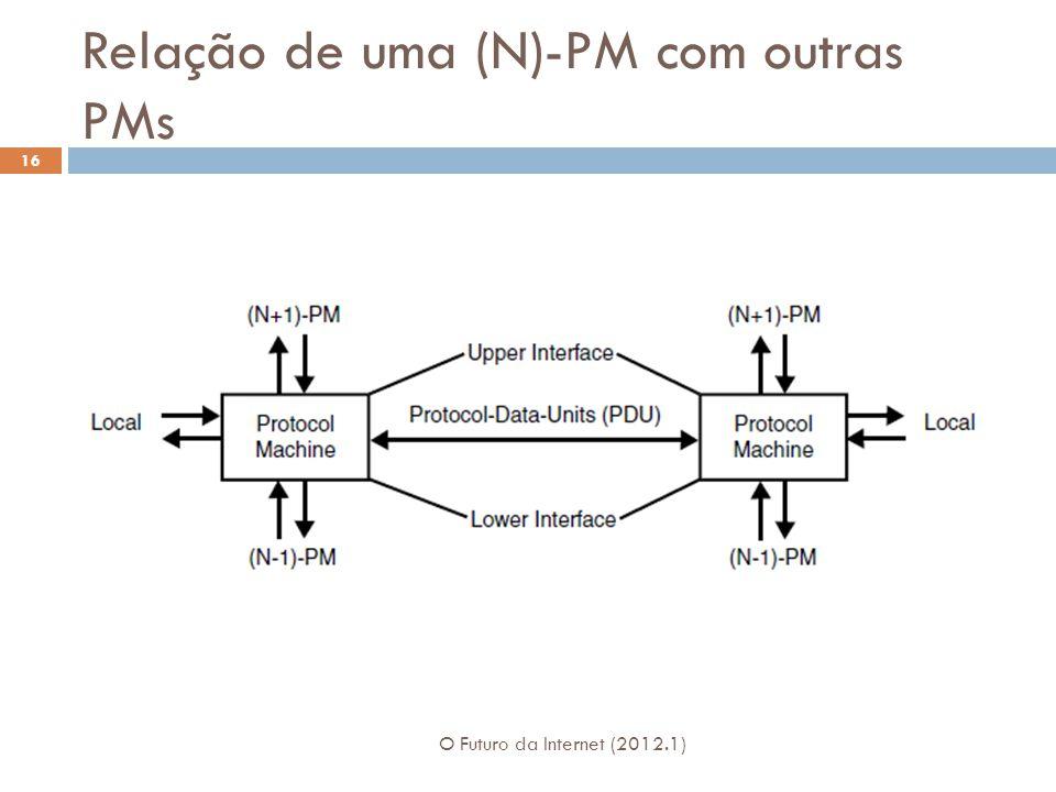 Relação de uma (N)-PM com outras PMs