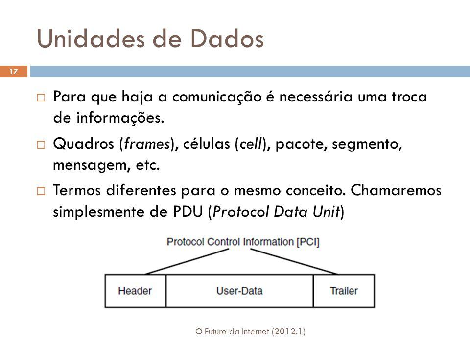 Unidades de Dados Para que haja a comunicação é necessária uma troca de informações.
